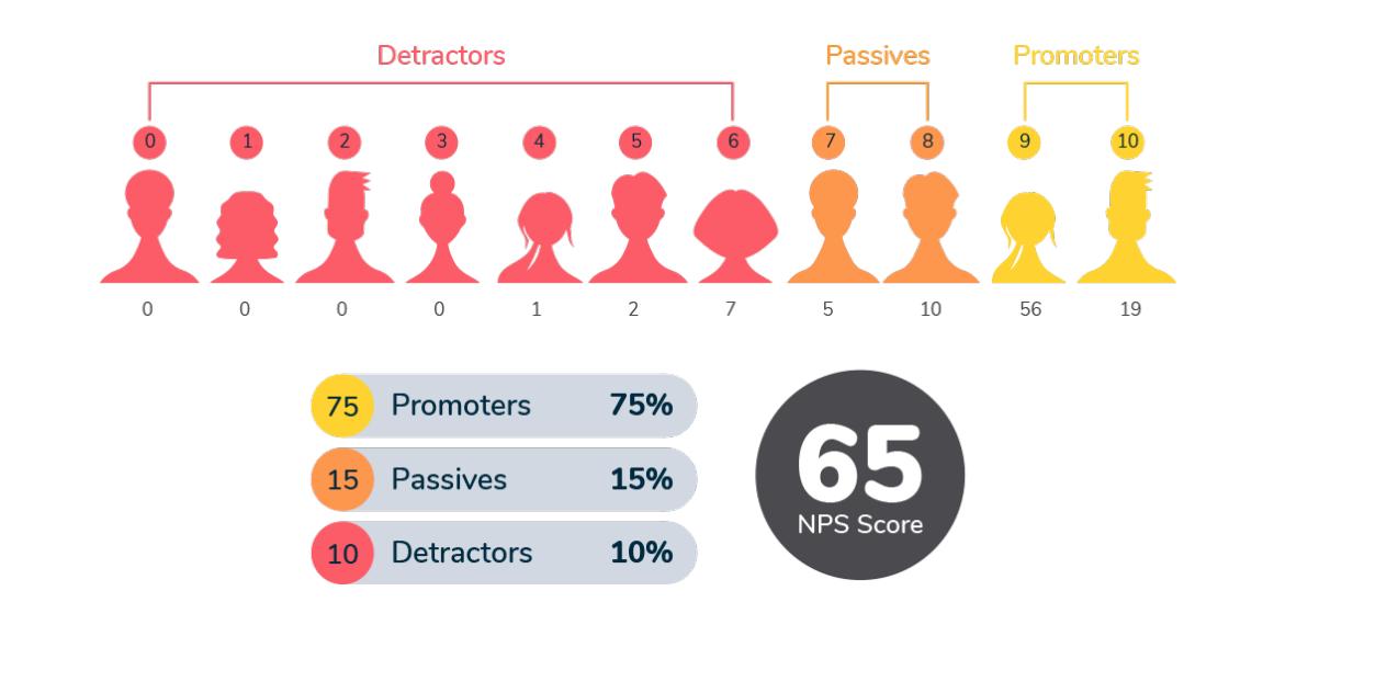Onko Net Promoter Score eli NPS hyvä mittari asiakaskokemuksen seurantaan?