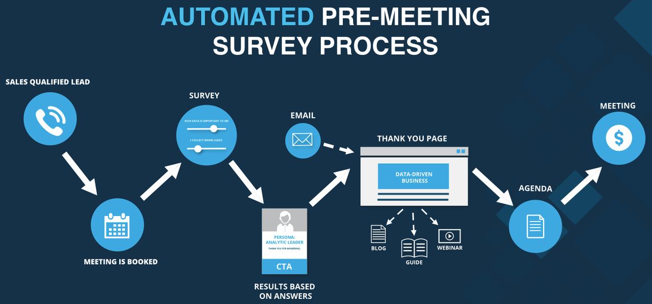 Pre-meeting_survey_profiling_process.png