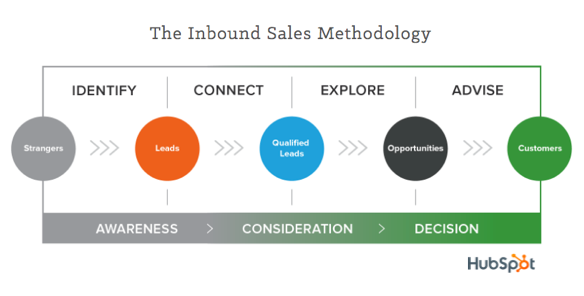 The_Inbound_Sales_Methodology.png