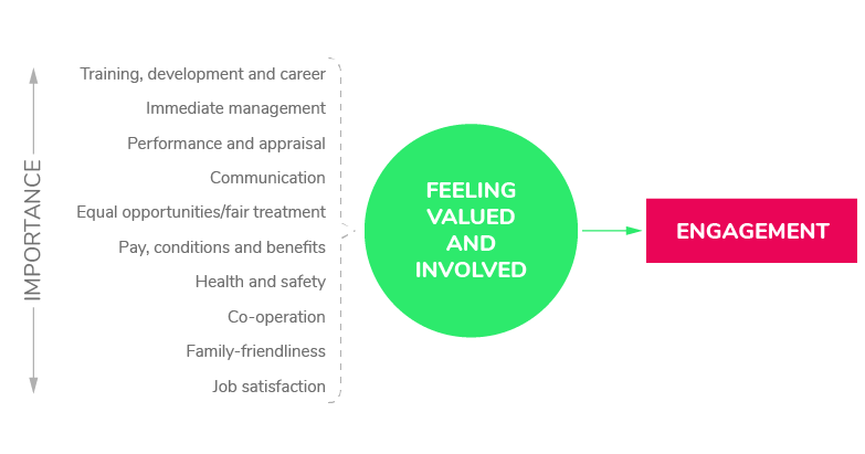 robinson_model_drivers_of_employee_engagement-1.png