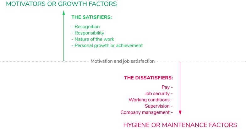 herzberg_two_factor_theory_job_satisfaction